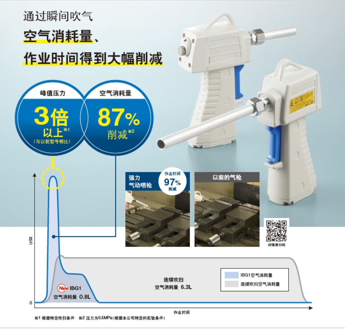 日本SMC新产品,smc省空气 强力气动喷枪 IBG系列特点