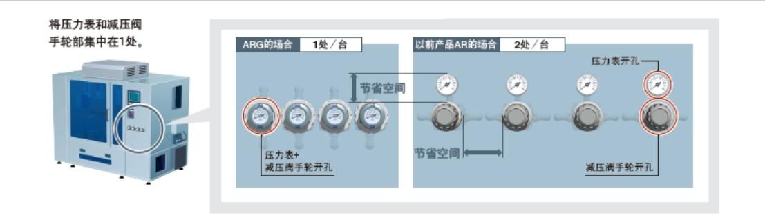 日本SMC,SMC气动元件,SMC内置压力计的减压阀